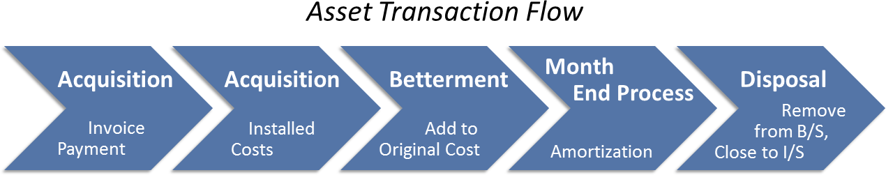 Asset Transaction Flow
