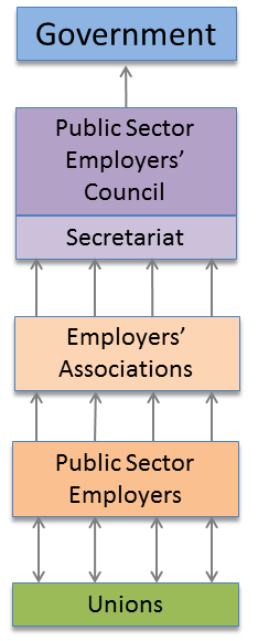 Public Sector and Union Relationship Diagram