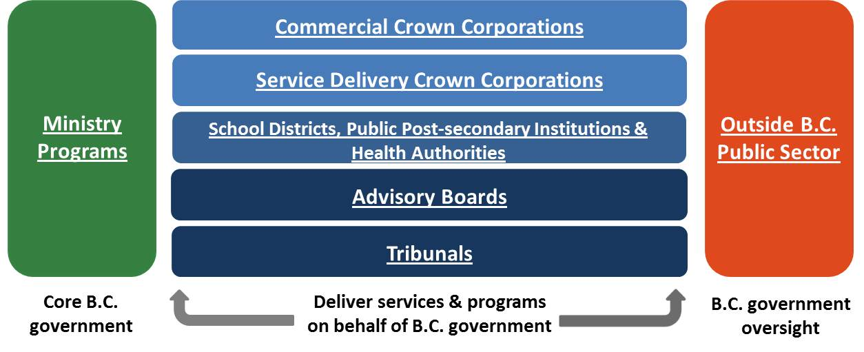 Public sector organizations deliver programs and services on behalf of the B.C. Government