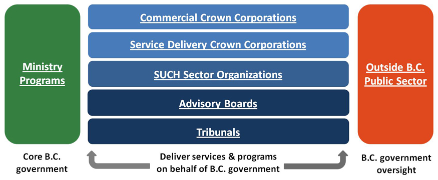 Public sector organizations deliver programs and services on behalf of the B.C. government.