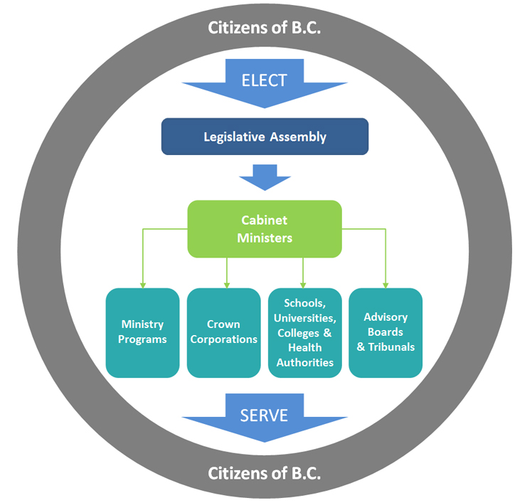 B.C. citizens elect the legislative assembly, from which Cabinet ministers are selected. Cabinet ministers are responsible for ministry programs, Crown corporations, the such sector and advisory boards and tribunals which are created and managed to serve the public.