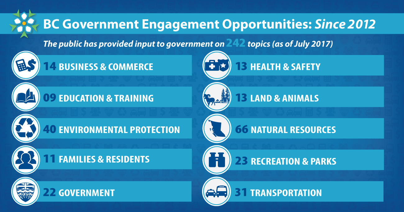 (B.C. Government Engagement opportunities since 2012, numbers are as of July 2017. The Public has provided input to government on 242 topics: 14 Business & Commerce; 9 Education & Training; 40 Environmental Protection; 11 Families & Residents; 22 Government; 13 Health & Safety; 13 Land & Animals; 66 Natural Resources; 23 Recreation & Parks; and 31 Transportation.