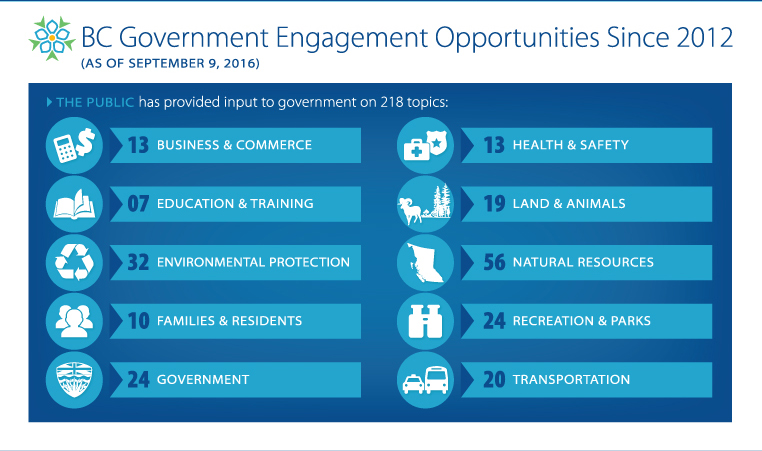 Infographic of engagement opportunities since 2012