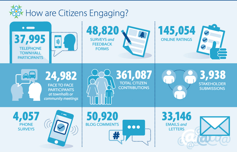 Infographic: how are citizens engaging with government?