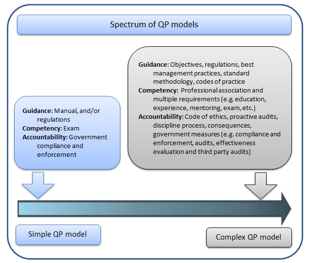 Qualified Persons Spectrum of QP Models