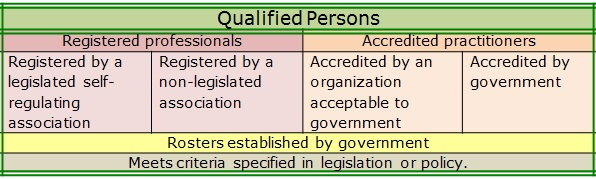 Types of Qualified Persons