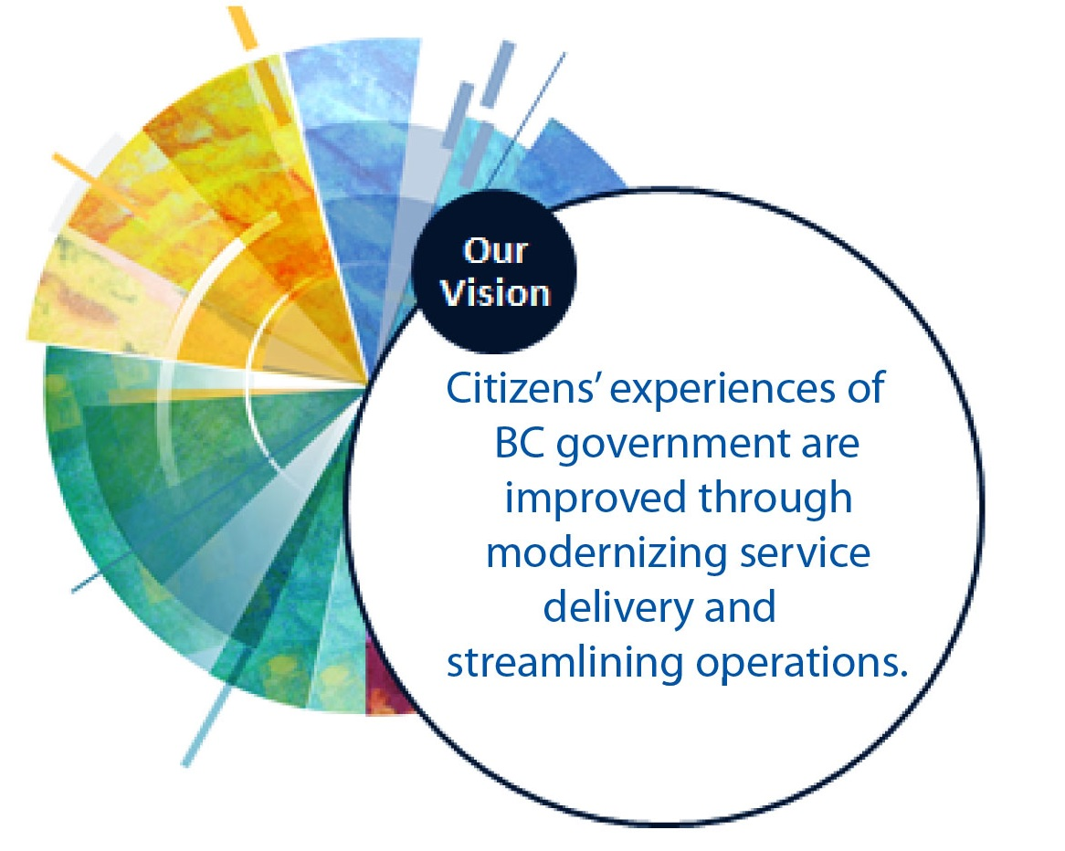 Citizens' experiences of the B.C. government are improved through modernizing service delivery and streamlining operations.