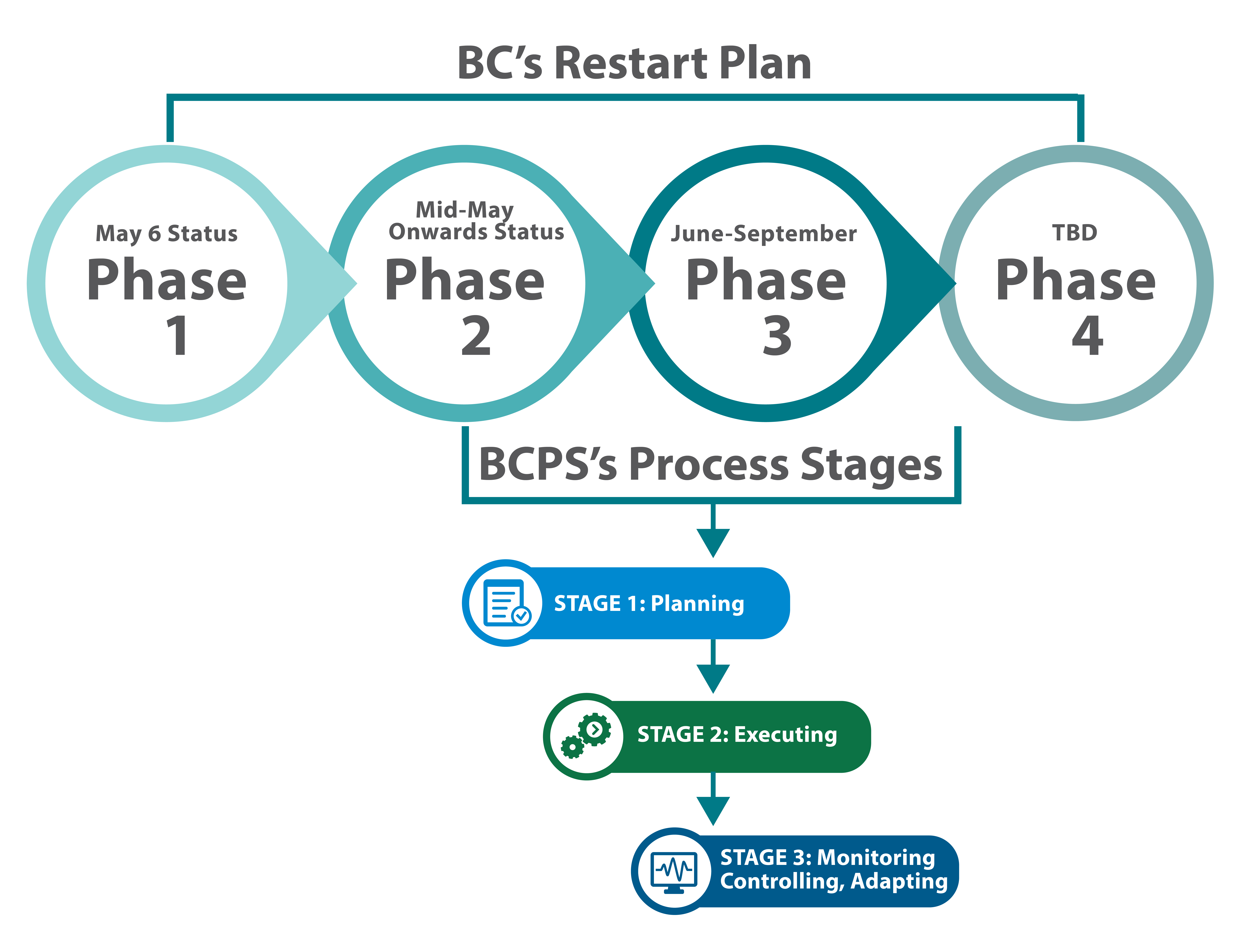 Bc Public Service Covid 19 Approach Key Stages Province Of British Columbia