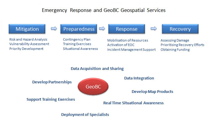 Emergency Response Overview