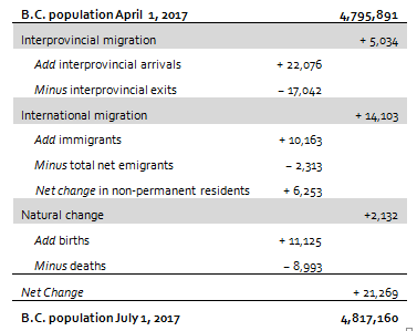 B.C. population as of April 1, 2017