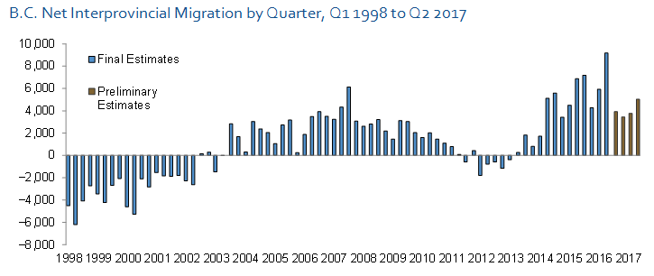 B.C. Net Interprovincial Migration by Quarter, Q1 1998 to Q2 2017