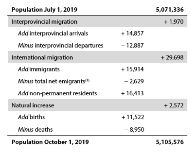 Q3 2019 population changes for B.C.