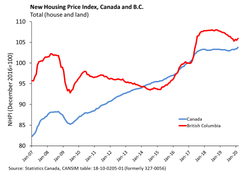 New Housing Prices February 2020