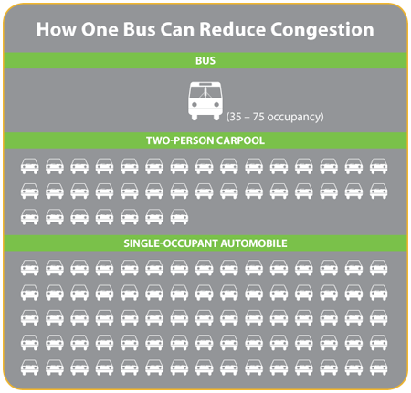 How One Bus Can Reduce Congestion. 1 bus can carry 35 to 75 passengers in one vehicle. A two person carpool requires the use of up to 37 cars. Single occupancy vehicles would require the use of up to 75 cars.