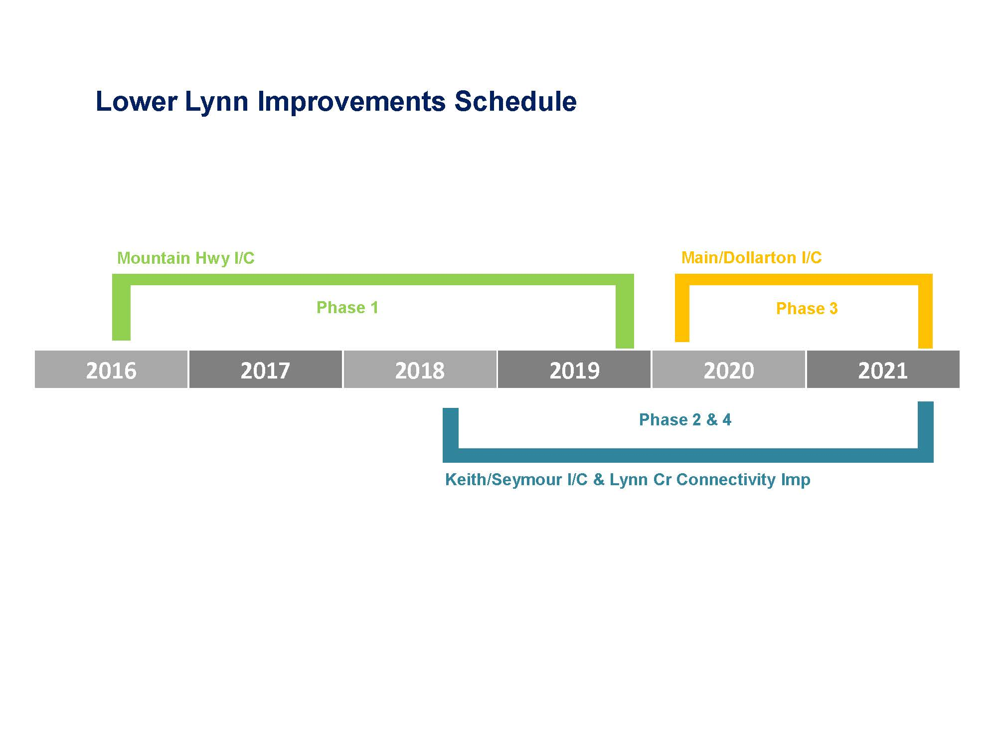Lower Lynn Lmprovement Schedule