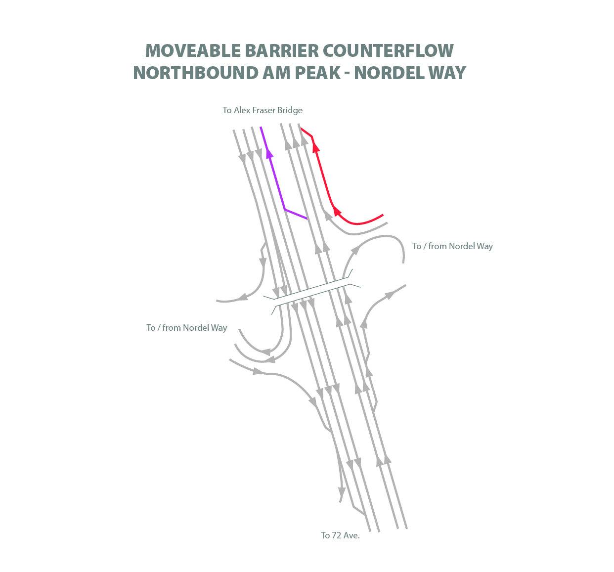 Moveable Barrier Counterflow Nortbound AM Peak at Nordel Way