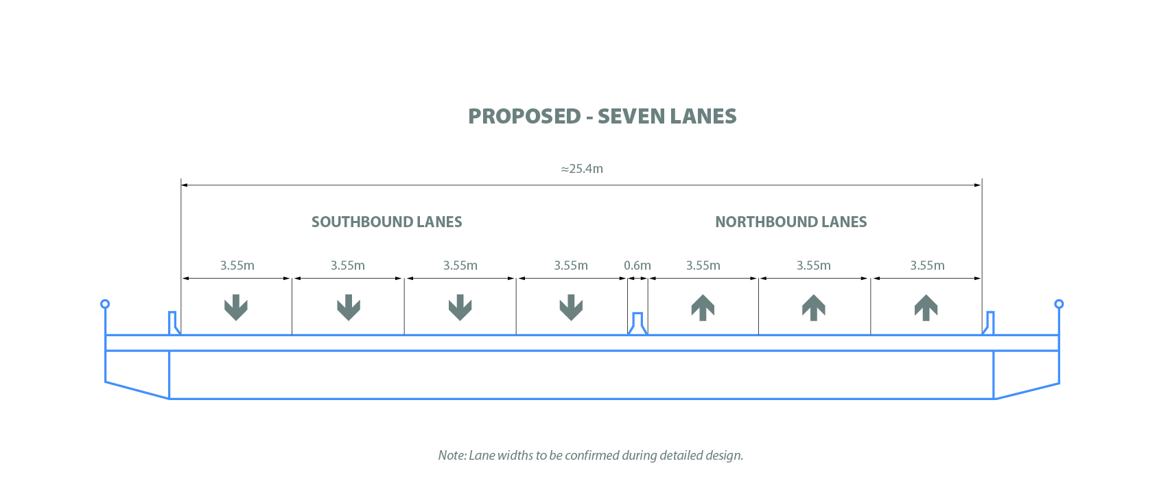 Proposed Lane Configuration