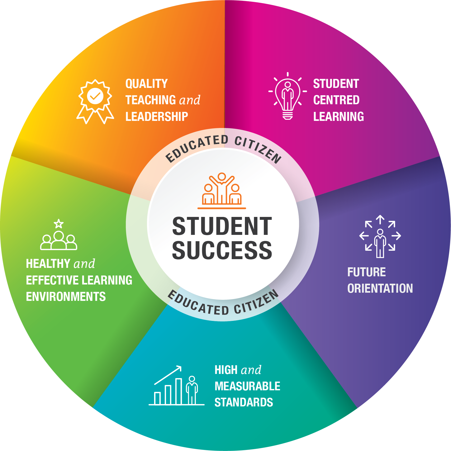 Vision for Student Success Graphic