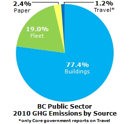 All Sectors GHG Emissions by Source - 2010