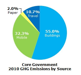 Core Government GHG Emissions by Source - 2010
