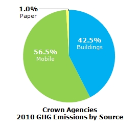 Crown Corporations GHG Emissions by Source - 2010