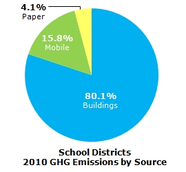 School Districts GHG Emissions by Source - 2010