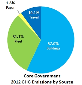 Core Government GHG Emissions by Source - 2012