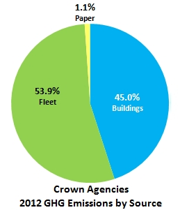 Crown Corporations GHG Emissions by Source - 2012