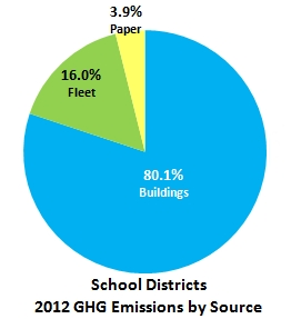 School Districts GHG Emissions by Source - 2012