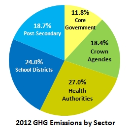 GHG Emissions by Sector - 2012