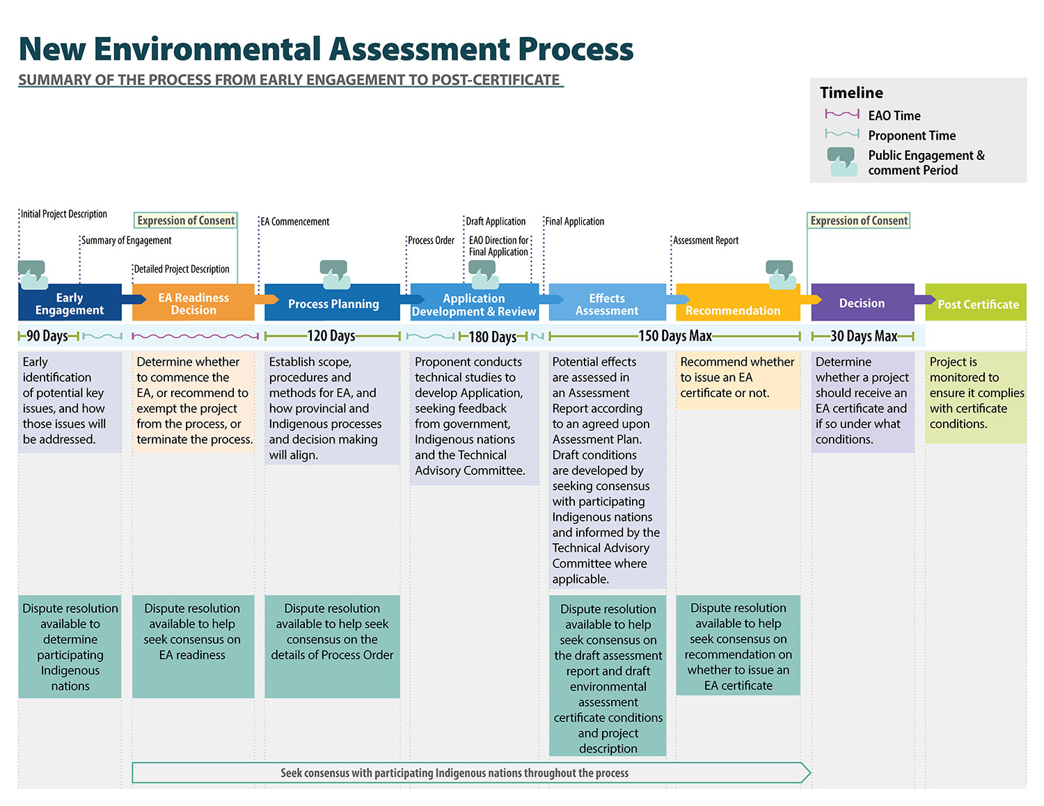 overview of the environmental assessment process