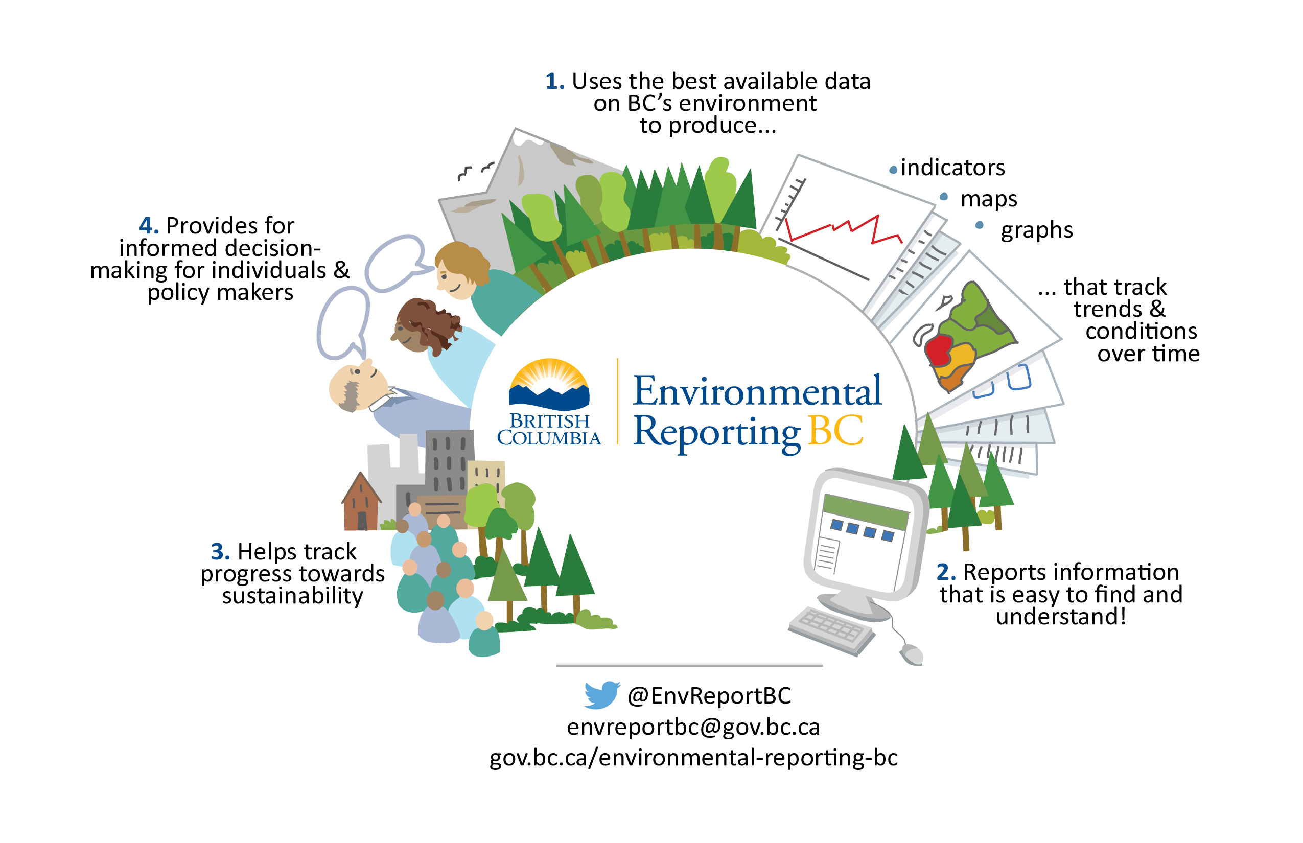 Environmental reporting bc infographic