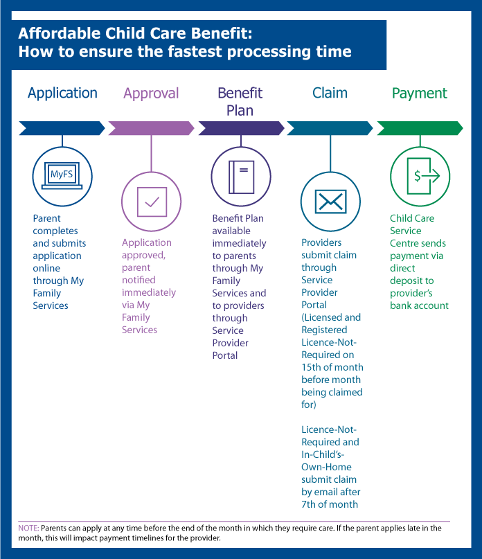 Affordable Child Care Benefit process timeline infographic