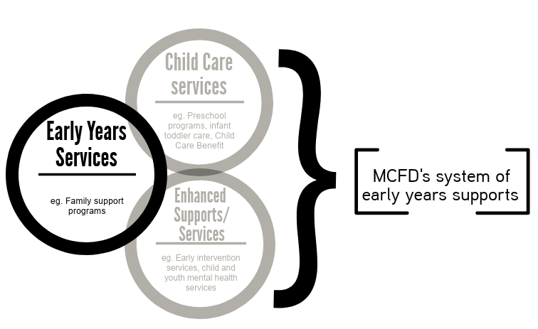 MCFD's system of early years supports image