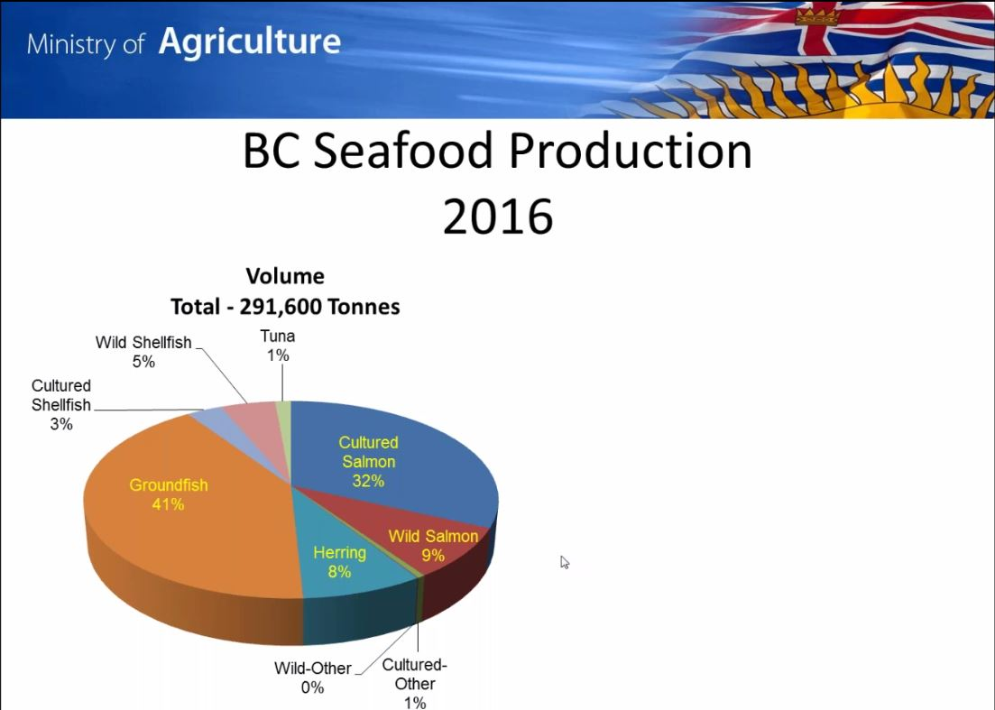 Land Based Aquaculture Opportunities for New Entrants, recorded March 21, 2018