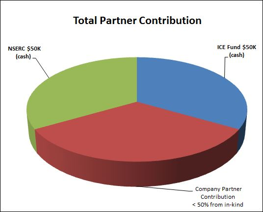 ICE Fund partner contribution pie chart