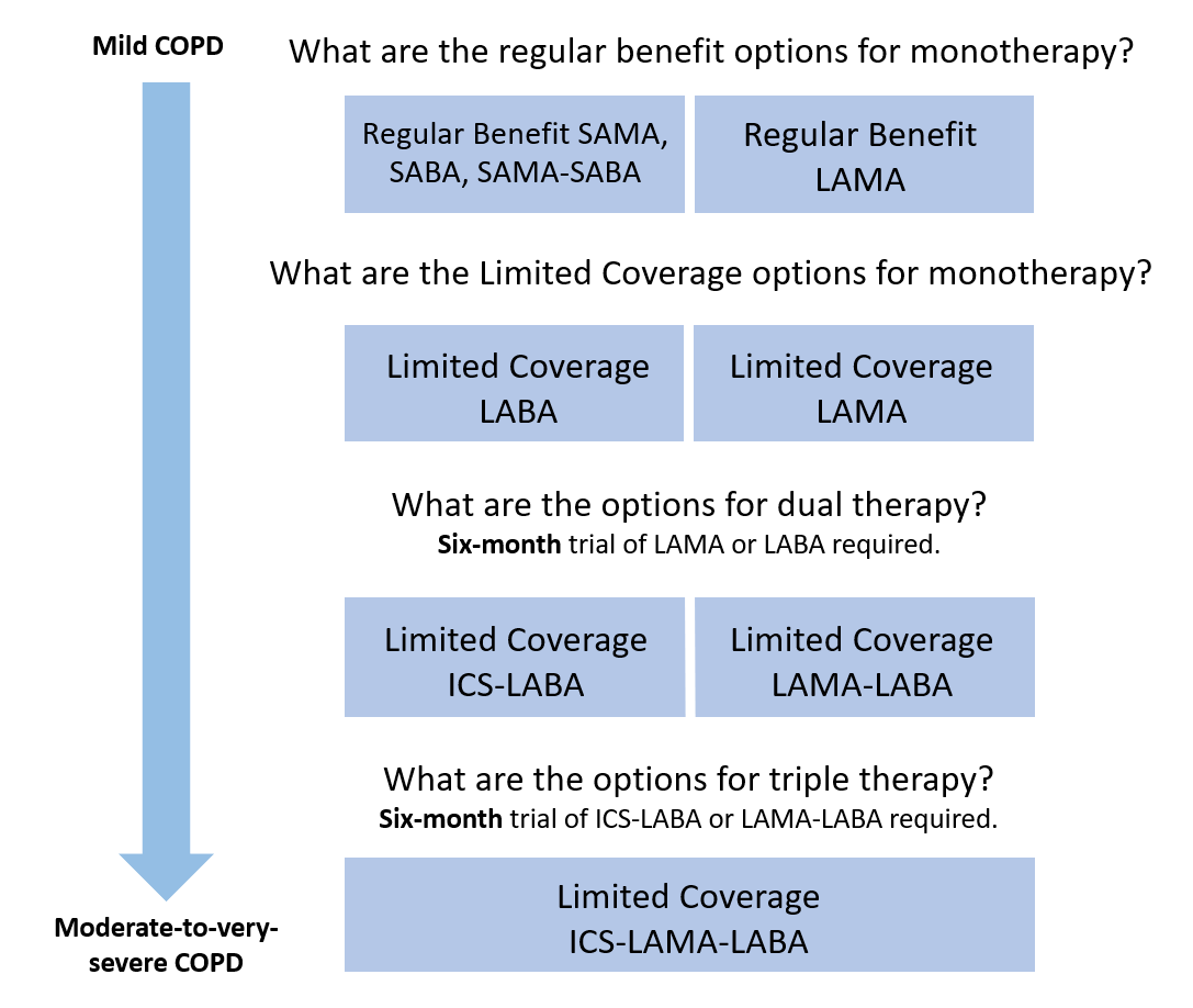 COPD diagram - PharmaCare coverage