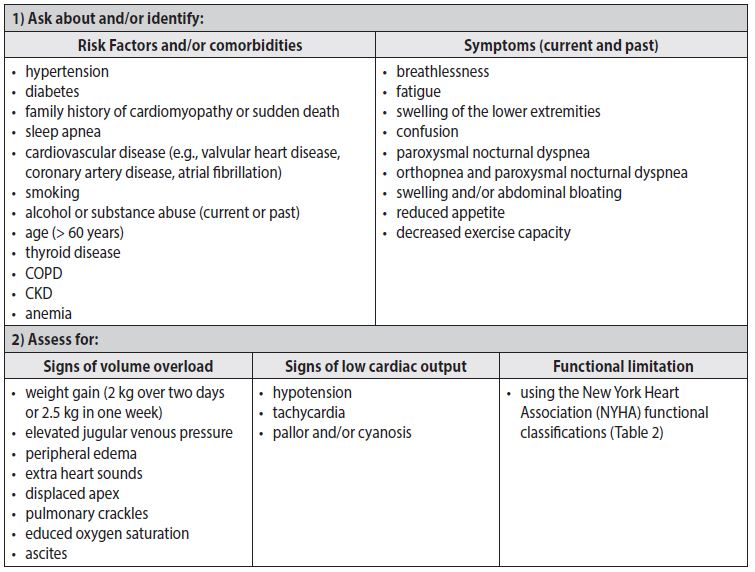 Chronic Heart Failure Diagnosis And Management