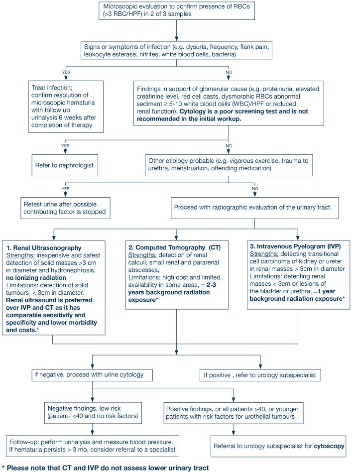 Hematuria AMF 2011 A partir de un síntoma