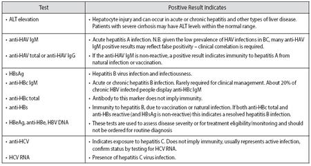 Viral Hepatitis Testing - Province of British Columbia