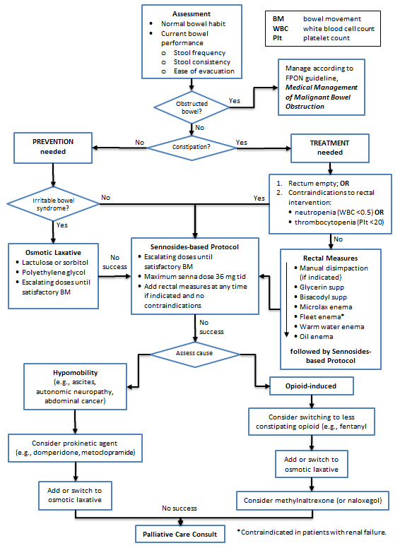 Constipation Management Algorithm