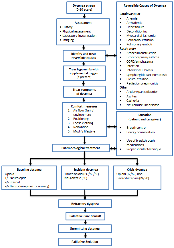 Dyspnea Management Algorithm