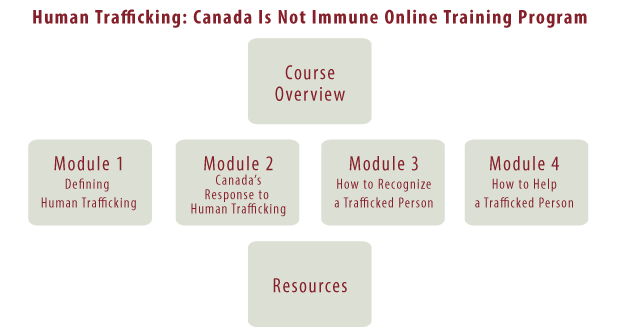 Human Trafficking: Canada Is Not Immune Online Training Program. Course Overview. Module 1: Defining Human Trafficking. Module 2: Canada's Response to Human Trafficking. Module 3: How to Recognize a Trafficked Person. Module 4: How to Help a Trafficked Person. Resources.