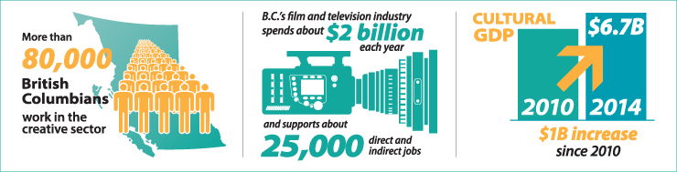 Growing BC's creative economy