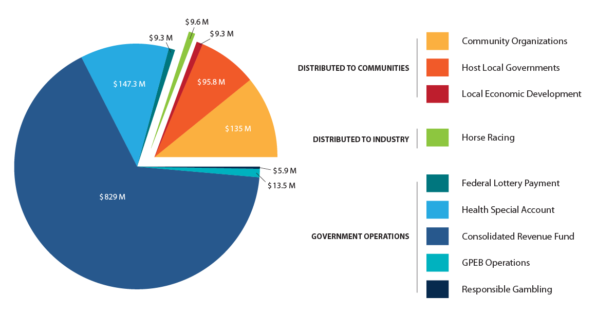 Gambling Revenue Distribution - Province of British Columbia