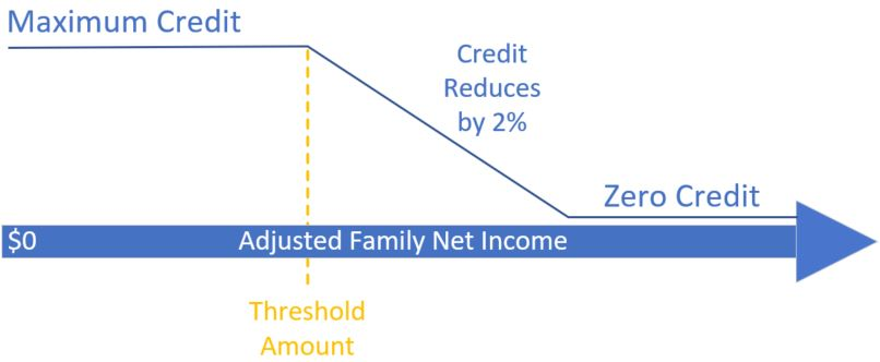 Graph showing how the credit amount reduces beyond the threshold amount of the adjusted family net income until it becomes zero credit.